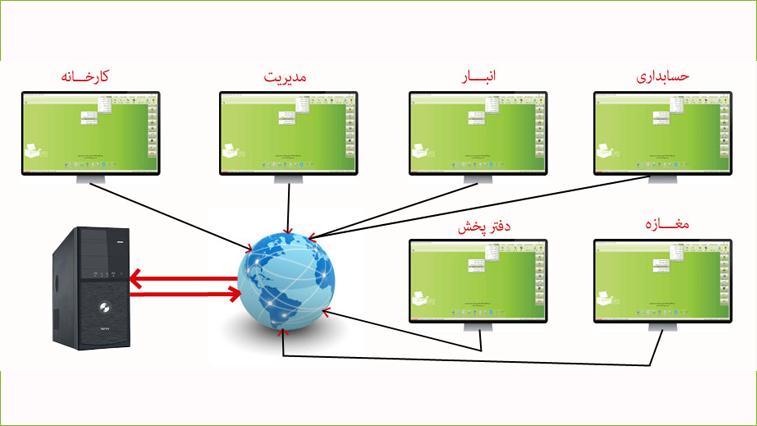 مزایای استفاده از نرم افزار حسابداری تحت وب